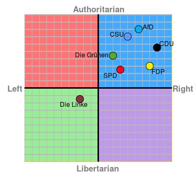 Politischer Kompass Parteien BTW2017