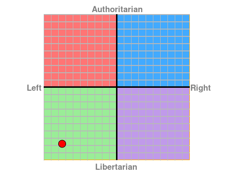 Politischer Kompass 2017